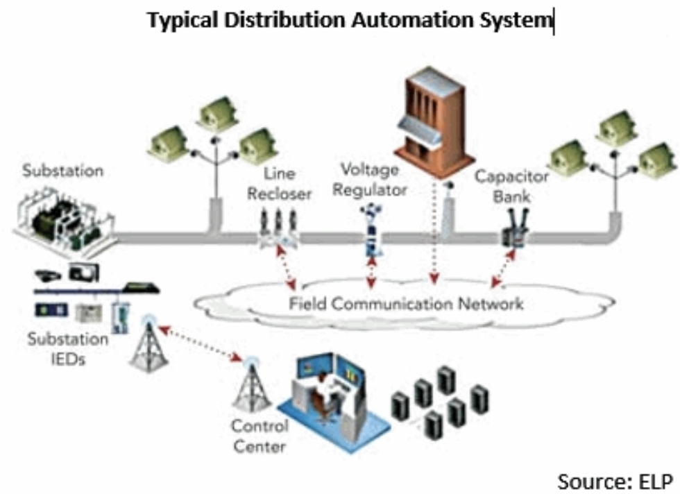 The Need for Energy Automation