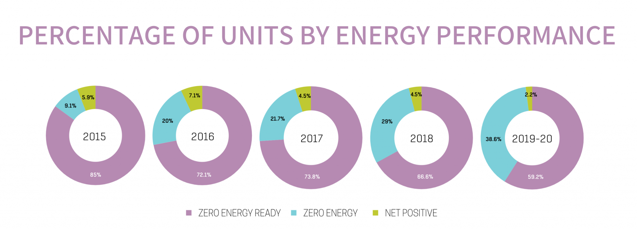 Percentage of Units by Energy Performance